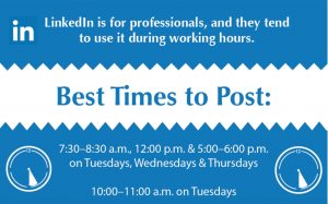 Best times to post to Linkedin